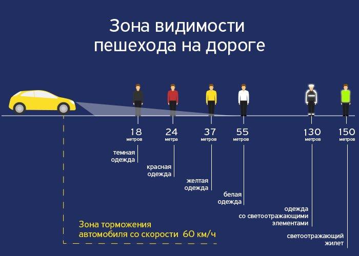 Каким должен быть правильный светоотражающий жилет для водителей